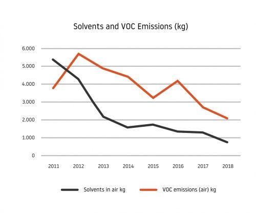 Solvents and VOC Emissions kg
