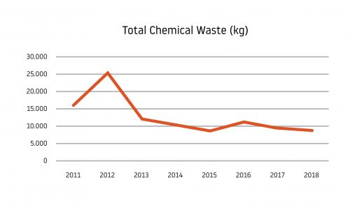 Total Chemical Waste kg